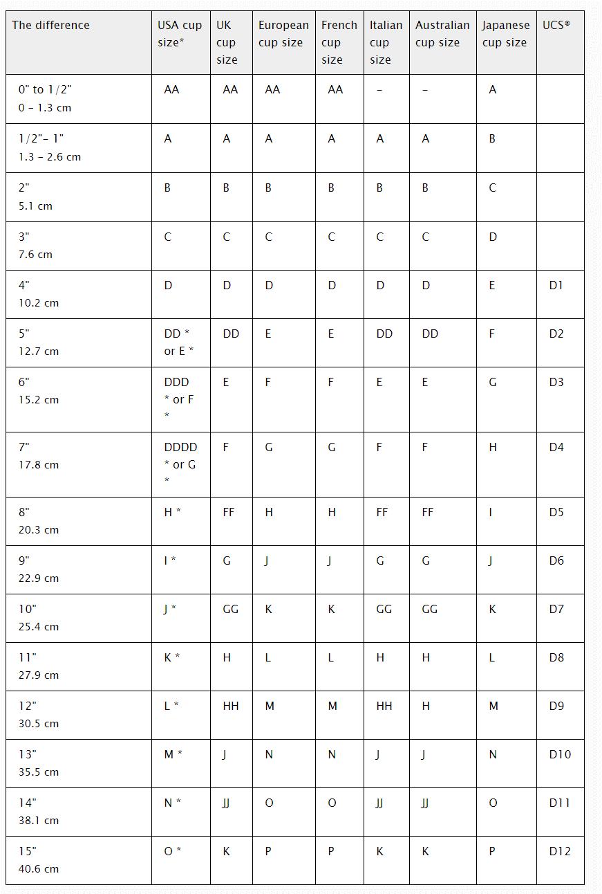 Как узнать размер правильного бюстгалтера