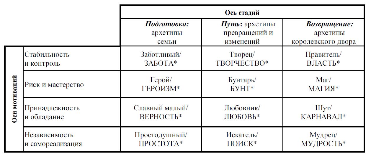 Модификация концепции архетипов М. Марк и К. Пирсон в направлении русской культурной традиции