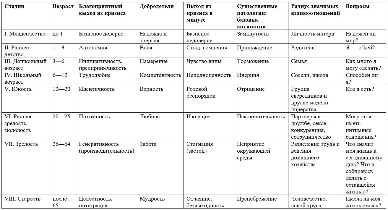 Характерные черты стадий психосоциального развития Э.Эриксона