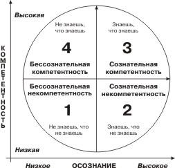 Четыре стадии вкруге обучения
