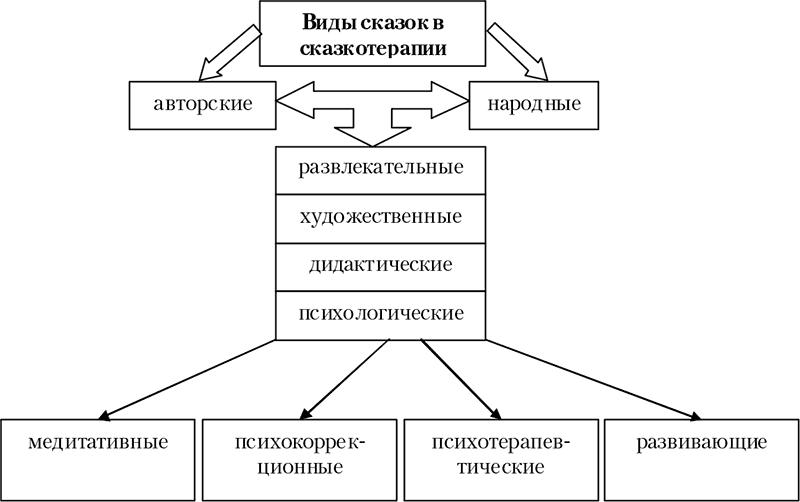 Классификация сказок И.В. Вачкова
